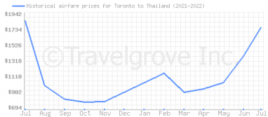 Price overview for flights from Toronto to Thailand