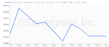 Price overview for flights from Toronto to Thunder Bay