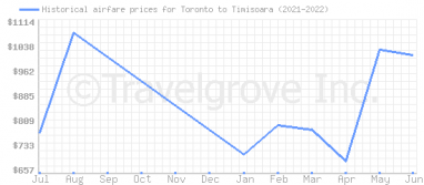 Price overview for flights from Toronto to Timisoara