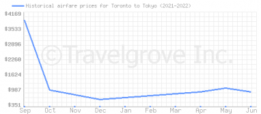 Price overview for flights from Toronto to Tokyo