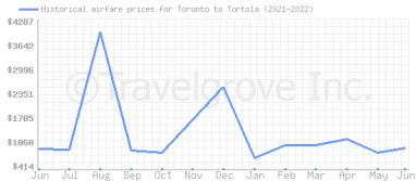 Price overview for flights from Toronto to Tortola