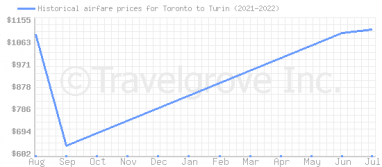 Price overview for flights from Toronto to Turin