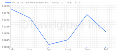 Price overview for flights from Toronto to Turkey