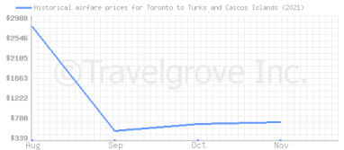 Price overview for flights from Toronto to Turks and Caicos Islands