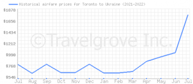 Price overview for flights from Toronto to Ukraine