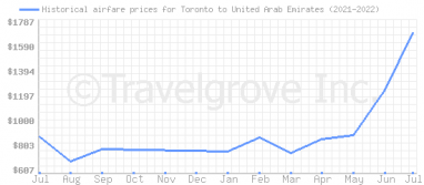 Price overview for flights from Toronto to United Arab Emirates