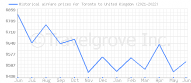 Price overview for flights from Toronto to United Kingdom