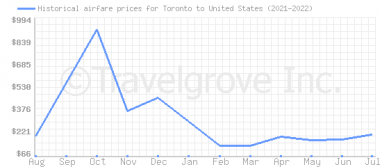 Price overview for flights from Toronto to United States