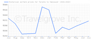 Price overview for flights from Toronto to Vancouver