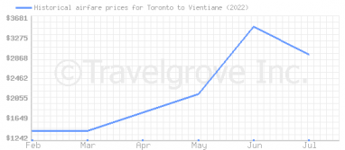 Price overview for flights from Toronto to Vientiane