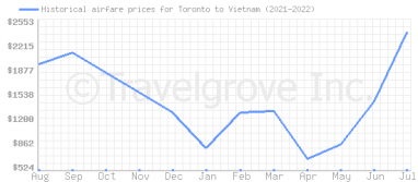 Price overview for flights from Toronto to Vietnam
