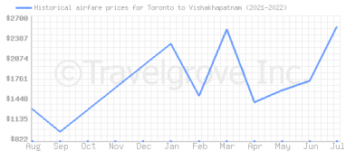 Price overview for flights from Toronto to Vishakhapatnam