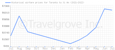 Price overview for flights from Toronto to Xi An