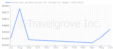 Price overview for flights from Toronto to Yangon