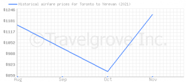 Price overview for flights from Toronto to Yerevan