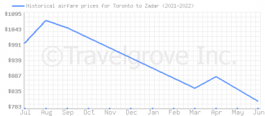 Price overview for flights from Toronto to Zadar