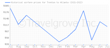 Price overview for flights from Trenton to Atlanta
