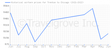 Price overview for flights from Trenton to Chicago