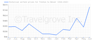 Price overview for flights from Trenton to Denver