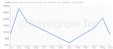 Price overview for flights from Trenton to Durham