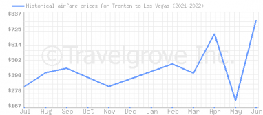 Price overview for flights from Trenton to Las Vegas