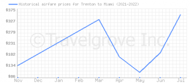 Price overview for flights from Trenton to Miami