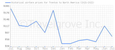 Price overview for flights from Trenton to North America