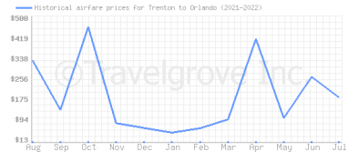 Price overview for flights from Trenton to Orlando