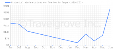 Price overview for flights from Trenton to Tampa