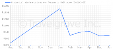 Price overview for flights from Tucson to Baltimore