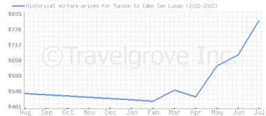 Price overview for flights from Tucson to Cabo San Lucas
