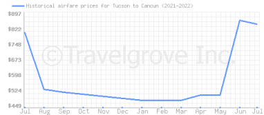 Price overview for flights from Tucson to Cancun