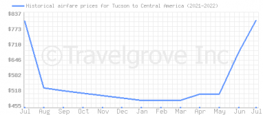 Price overview for flights from Tucson to Central America