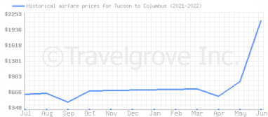 Price overview for flights from Tucson to Columbus