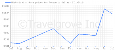 Price overview for flights from Tucson to Dallas