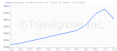 Price overview for flights from Tucson to Denver