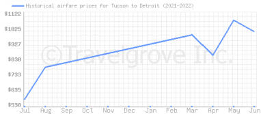 Price overview for flights from Tucson to Detroit