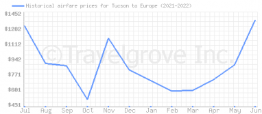 Price overview for flights from Tucson to Europe