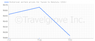 Price overview for flights from Tucson to Honolulu