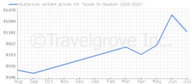 Price overview for flights from Tucson to Houston