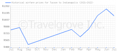 Price overview for flights from Tucson to Indianapolis