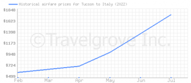 Price overview for flights from Tucson to Italy