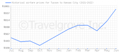 Price overview for flights from Tucson to Kansas City