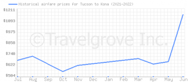 Price overview for flights from Tucson to Kona