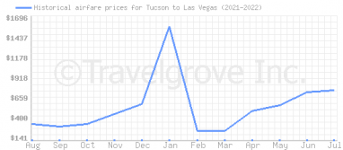 Price overview for flights from Tucson to Las Vegas