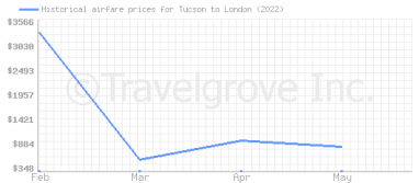 Price overview for flights from Tucson to London