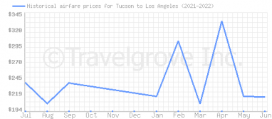 Price overview for flights from Tucson to Los Angeles