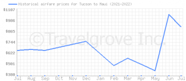 Price overview for flights from Tucson to Maui