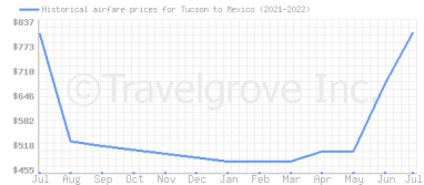 Price overview for flights from Tucson to Mexico