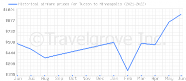 Price overview for flights from Tucson to Minneapolis